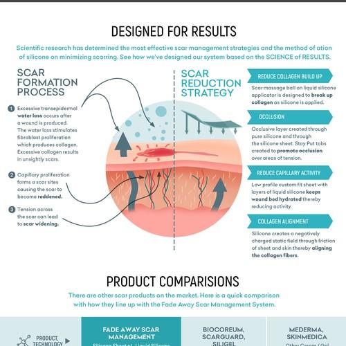Infographics for scar management system