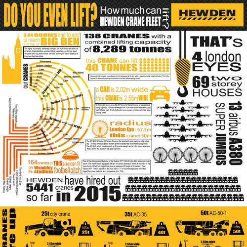 Infographic illustrating crane fleet lifting capacity
