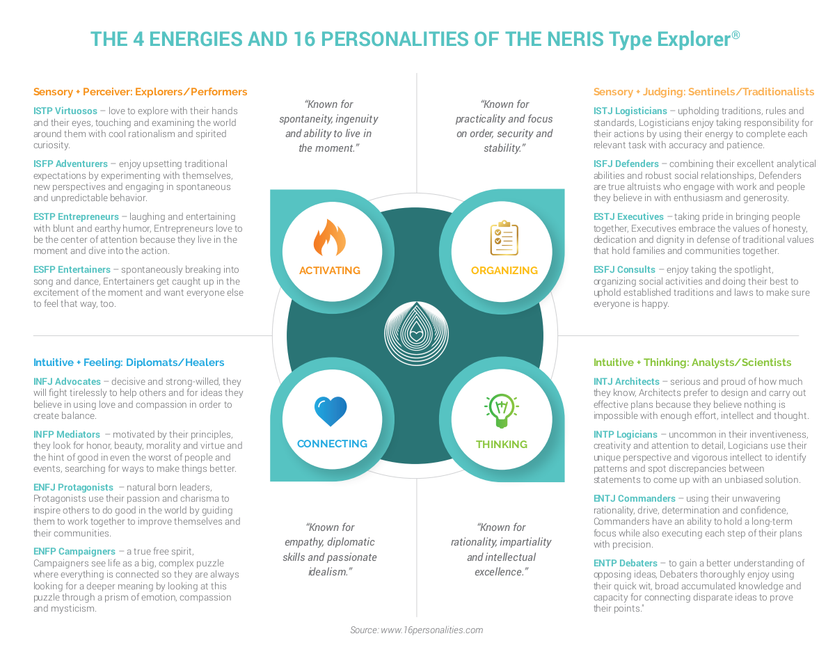 The 4 Energies and 16 Personalities of the Myers-Briggs Type Indicator®