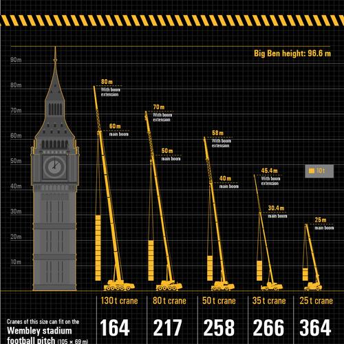 Crane lifting capacity infographics