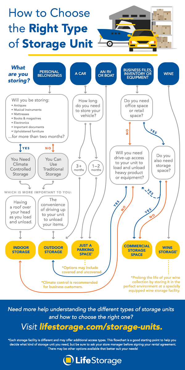 Flowchart Blog Graphic