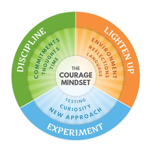 Model for the Courage Mindset