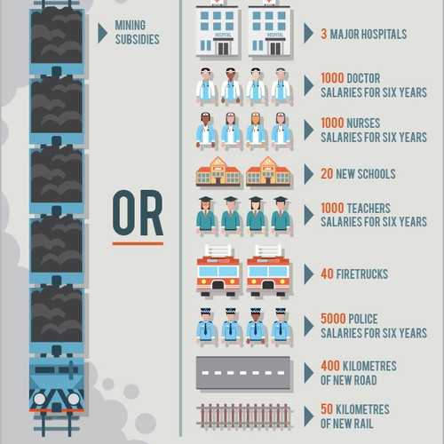 Mining Subsidies Infographic