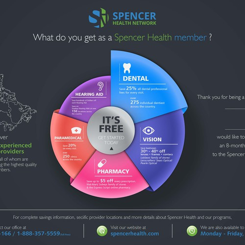 Spencer Health InfoGraphic