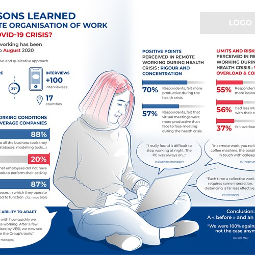 Remote Work Survey Infographic