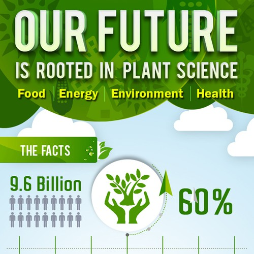 Plant Science for a Sustainable Future