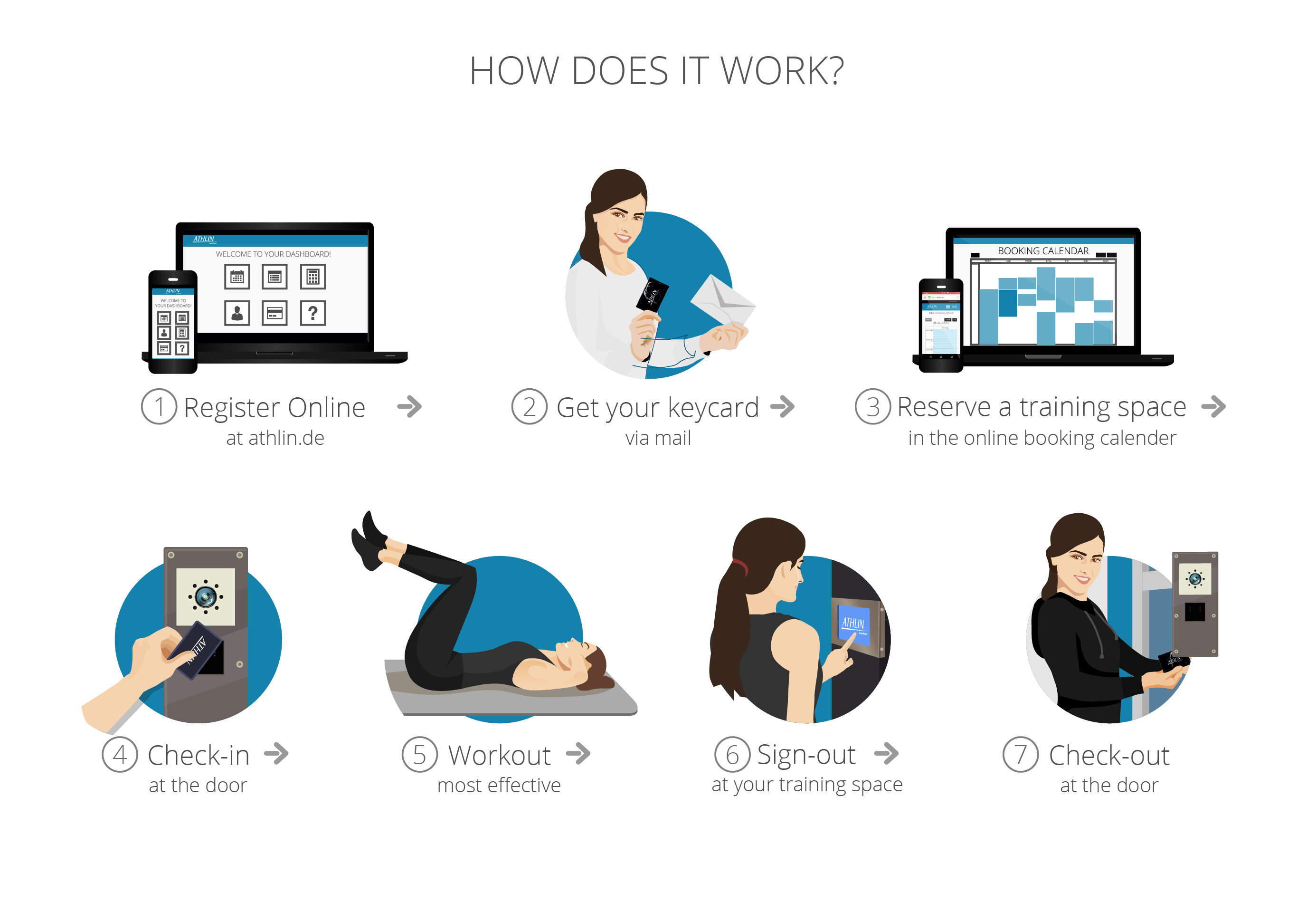 """Create a """"how does it work?""""-infographic for a new startup and show us your amazing design skills!"""