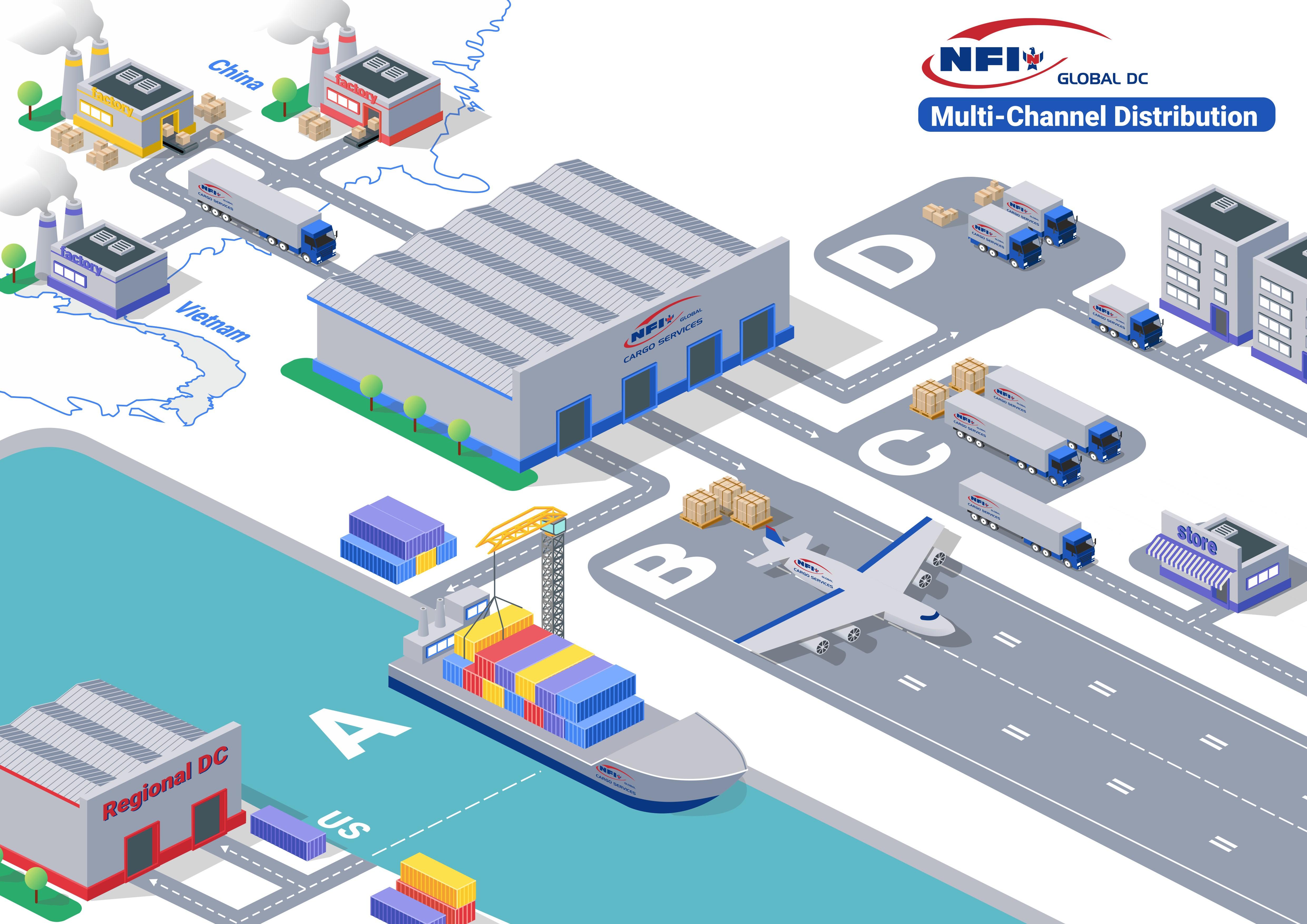 Global Distribution Warehouse - Visual