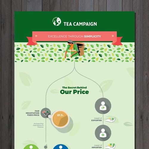 Tea Campaign Infographic