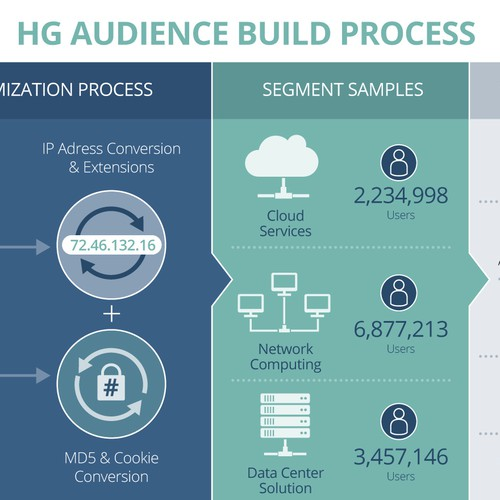 HG AUDIENCE BUILD PROCESS