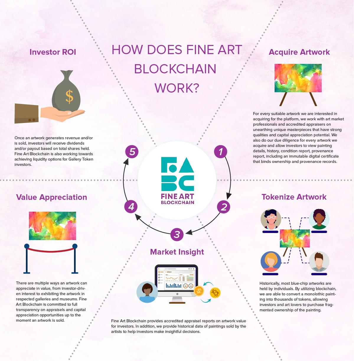 Fine Art Blockchain