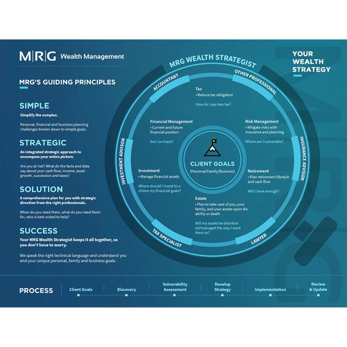 MRG Wealth Management