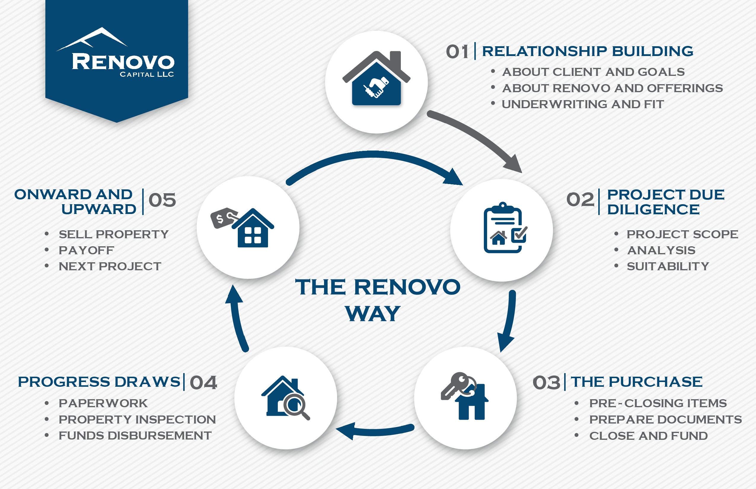 Renovo Lending Process