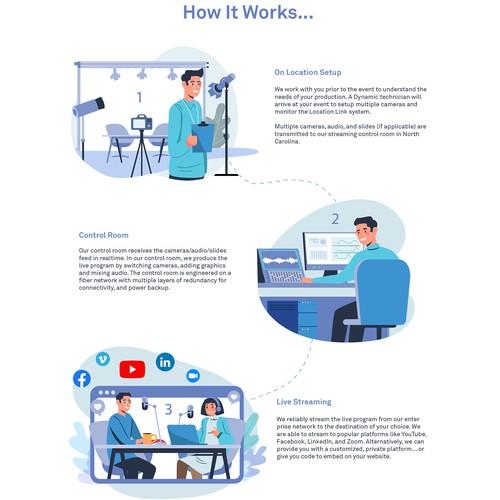 How It work for digital broadcasting website