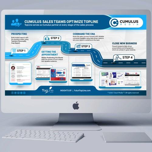 Consumer Journey Presentation Slide for Media Sales Companies