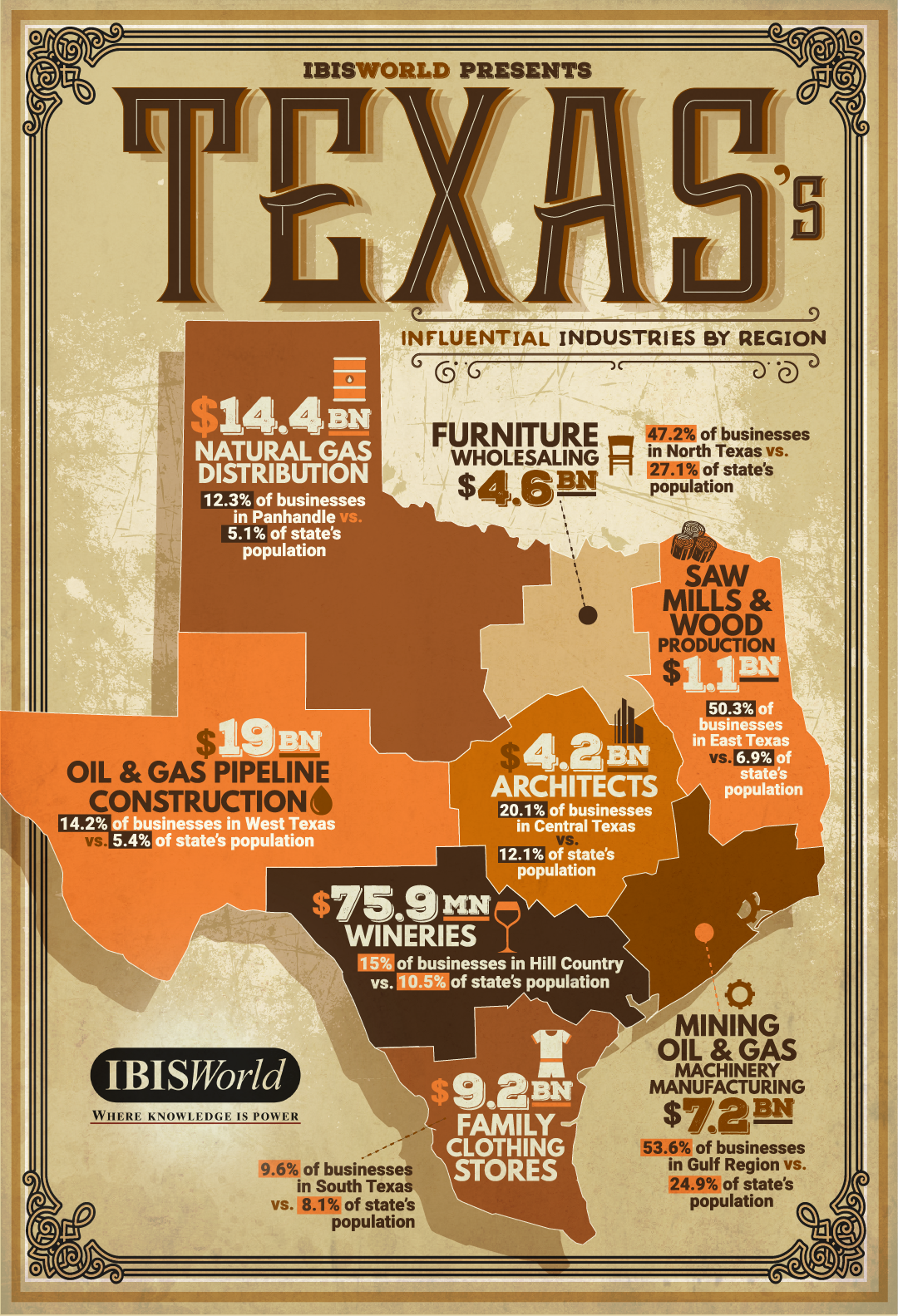 Influential Industries in Texas by Region