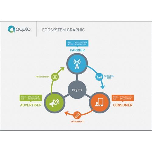 Aquto Ecosystem Image