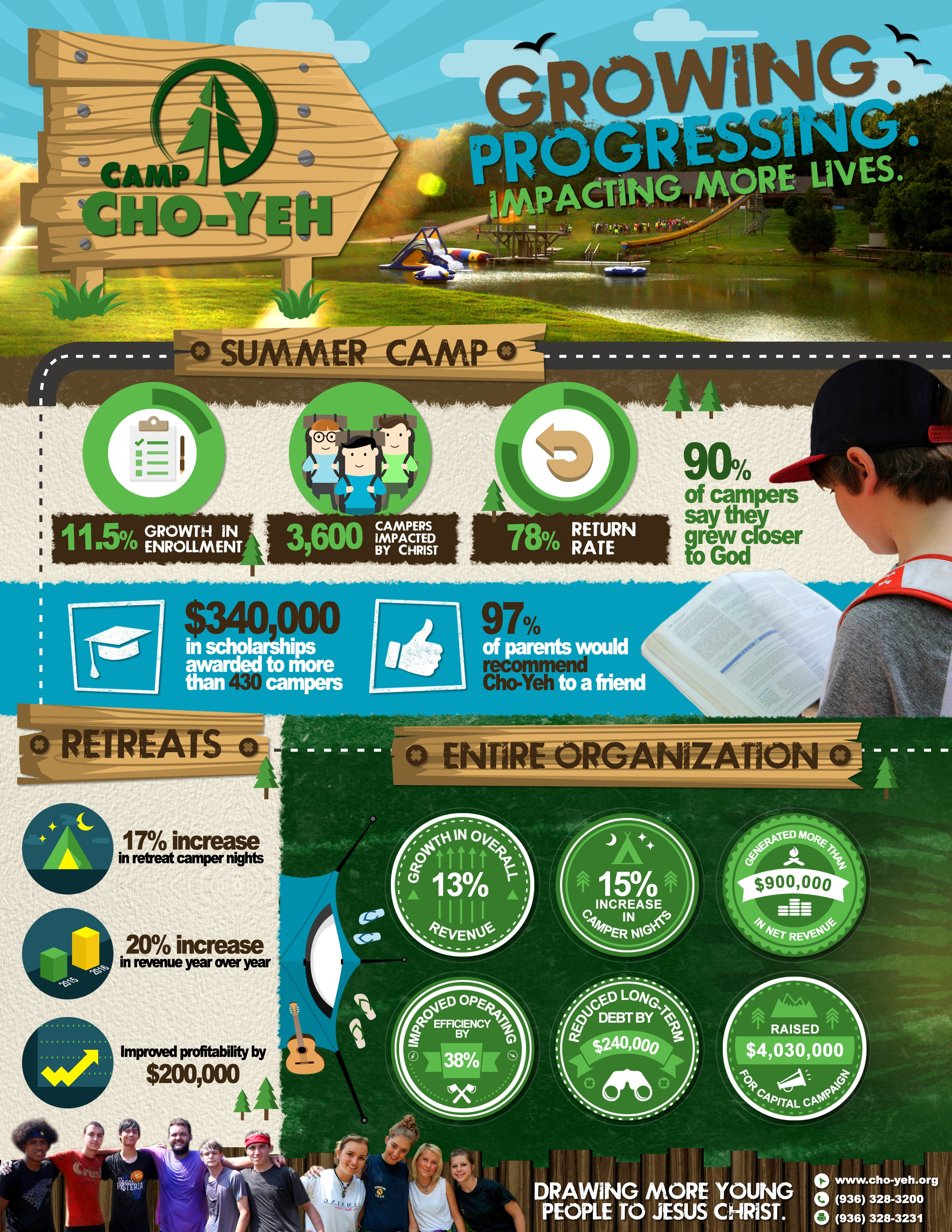 Camp Infographic
