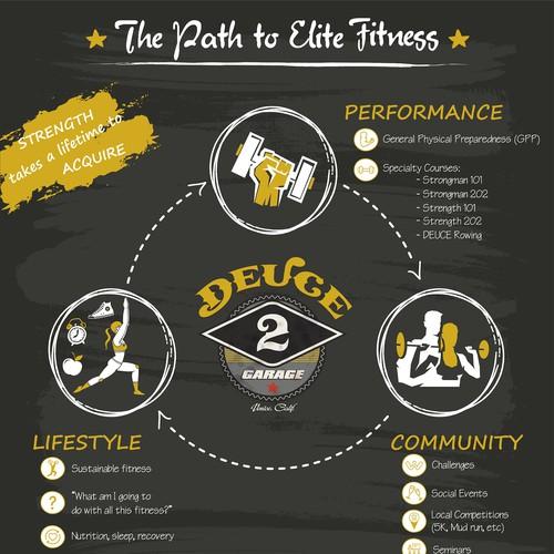 DEUCE Gym - Infographic