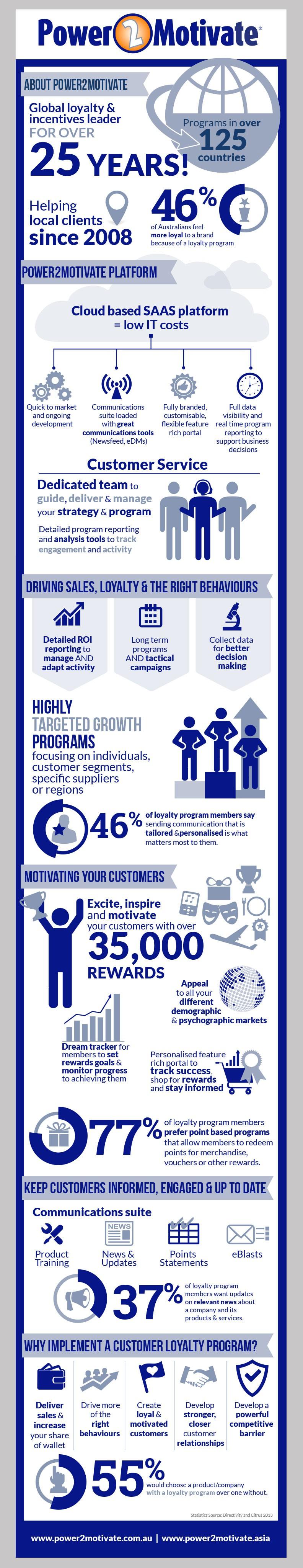 Create an engaging infograph for B2B customer loyalty program