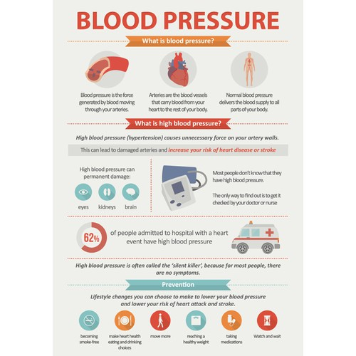 blood pressre infographic