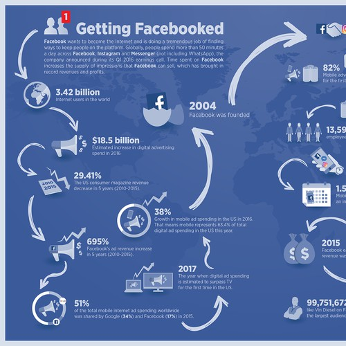 Infographic about Facebook