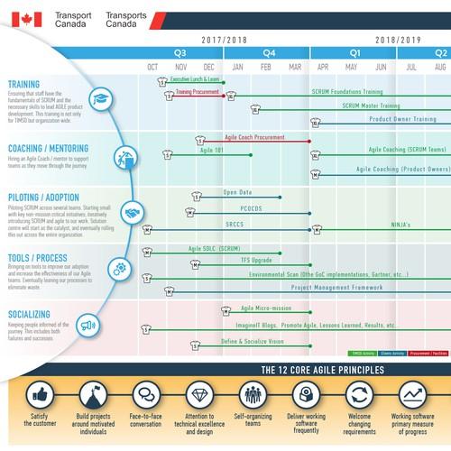Transport Canada infographic