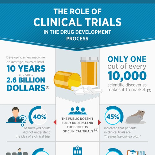 Infographic for Clinical Trials