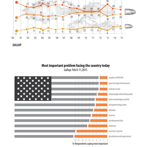 infographics of political views, with a twist
