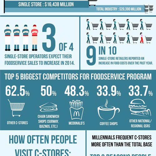 Create a visually appealing infographic around statistics in the convenience store industry.