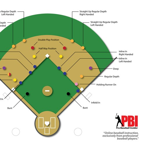 Baseball Infield Positioning graphic