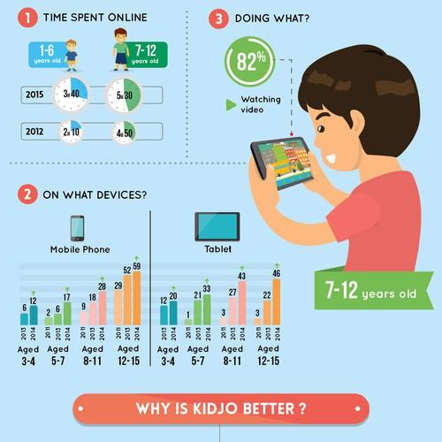 Kidjo video app for children Infographic