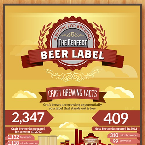 """Infographic for """"Brewing the Perfect Beer Label"""""""
