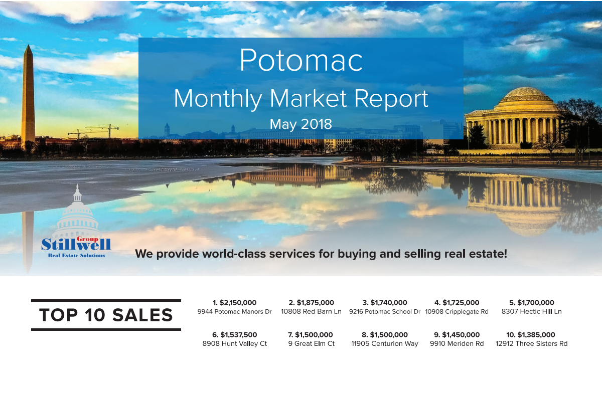 Market Update For May