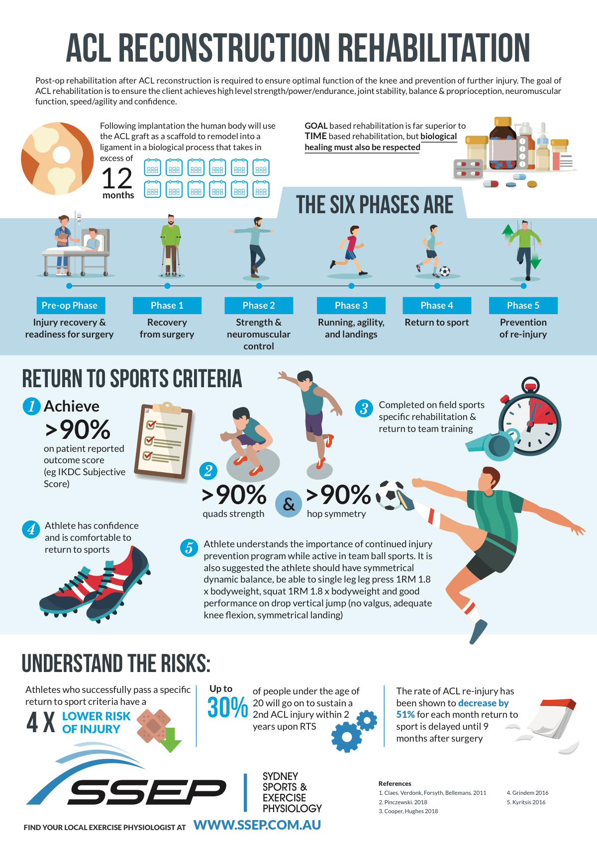 infographics ACL, THR, TKR