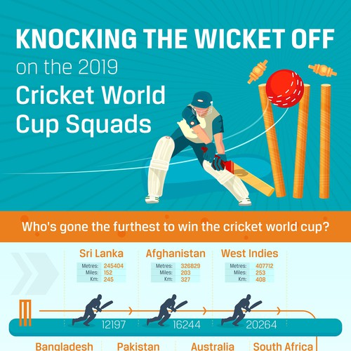 Fun Cricket Player Stats for ICC World Cup