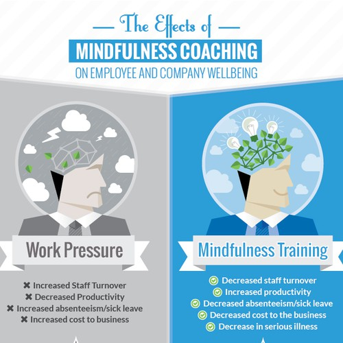 Create a winning image/infographic for a mindfulness coach