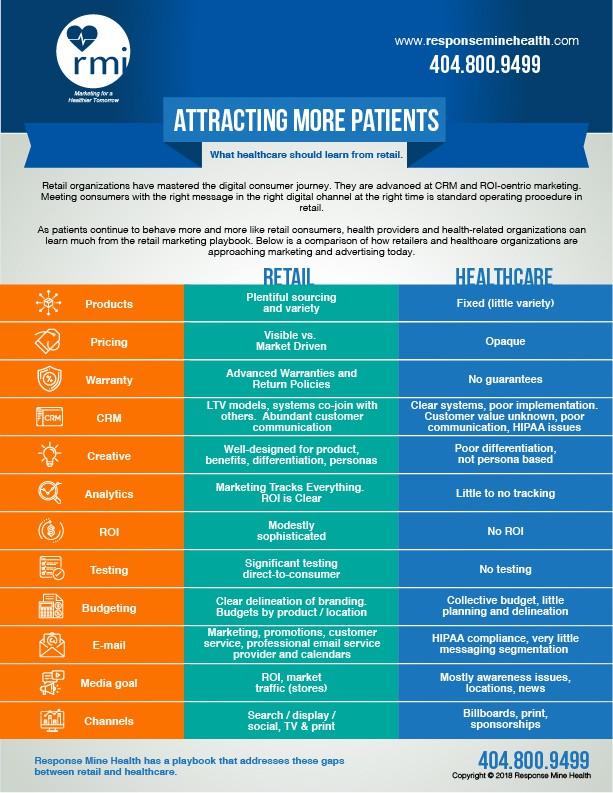 Infographic for Health Consumerism