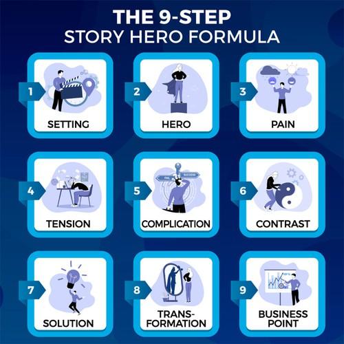 The 9-Step Graphic winning design
