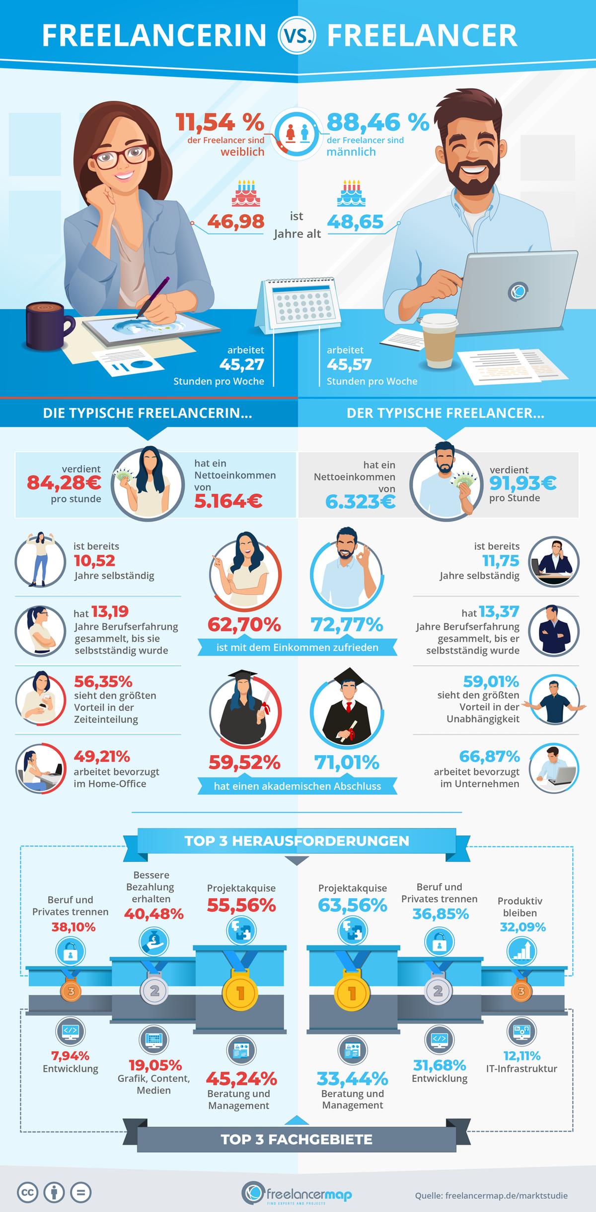 Infografik - Vergleich weibliche und männliche Freelancer