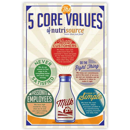 Create a Core Values poster for our company