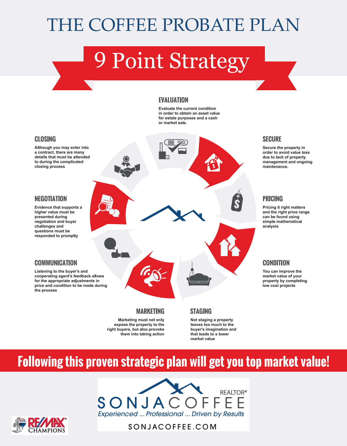 Listing Strategy flyers