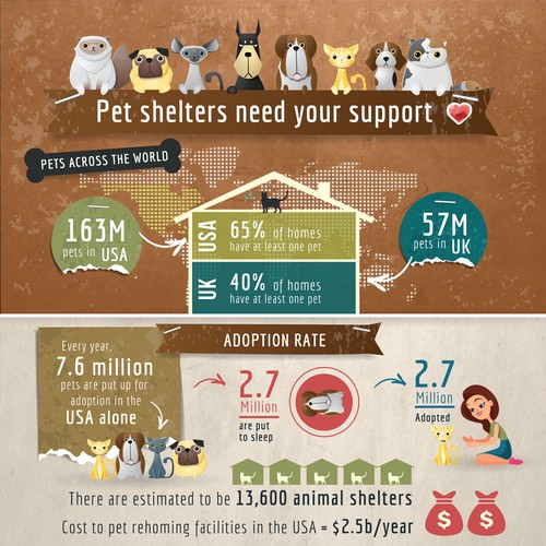 Pet Shelters need support