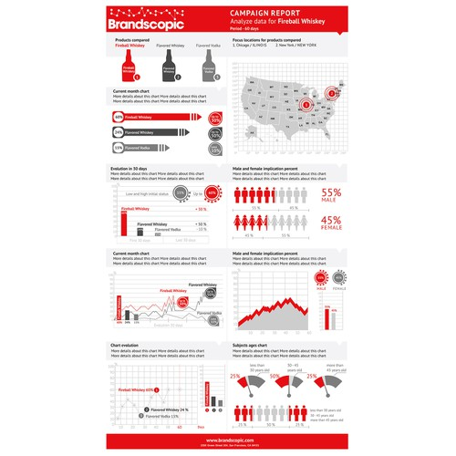 Market Trend Visual / Infographic Needed With Possibility for Consistent Contract/Agency Work