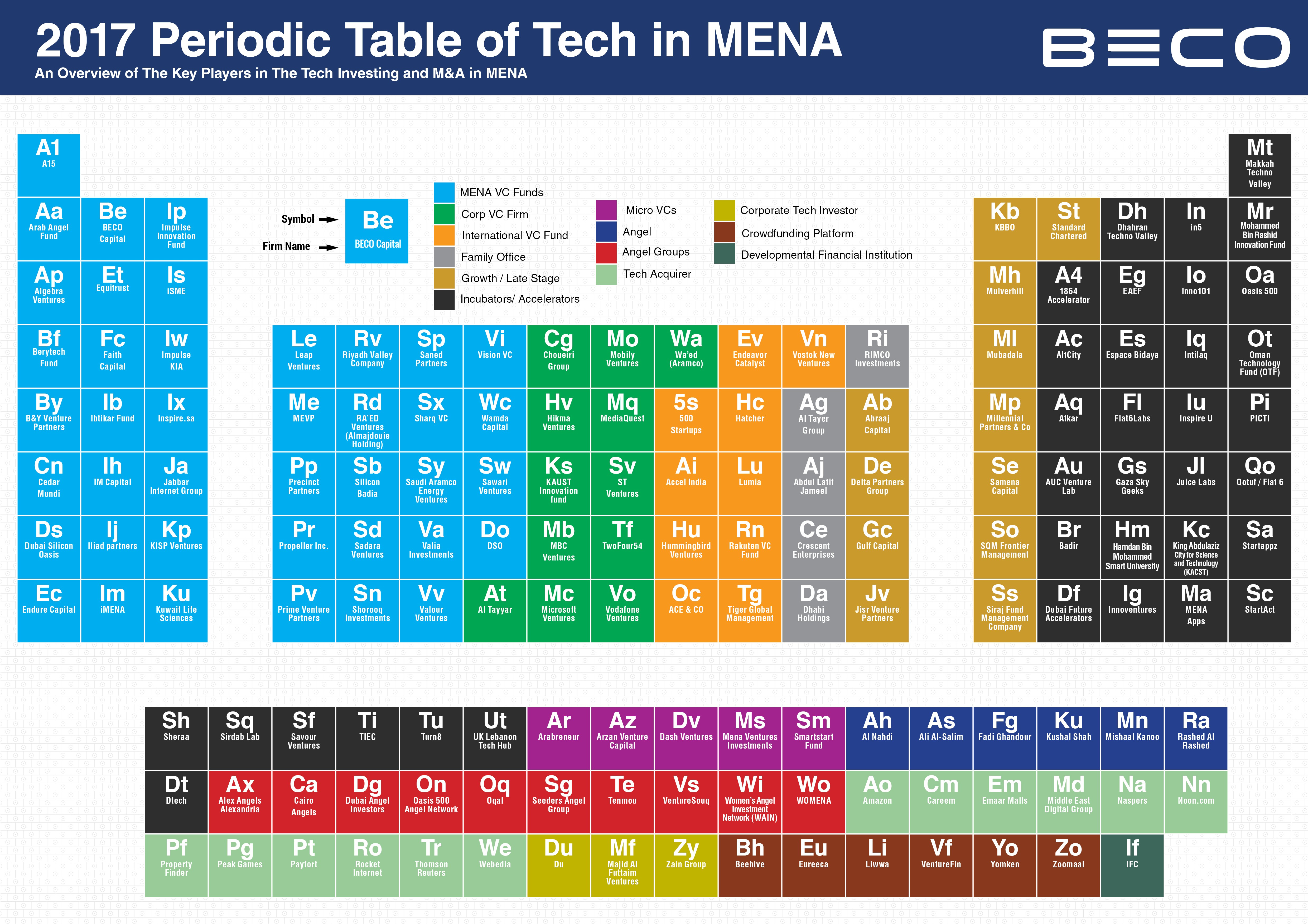 BECO 2017 Periodic Table