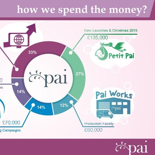 Pai Skincare Financial Charts