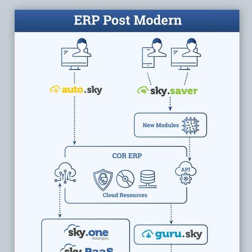 ERP Infograph