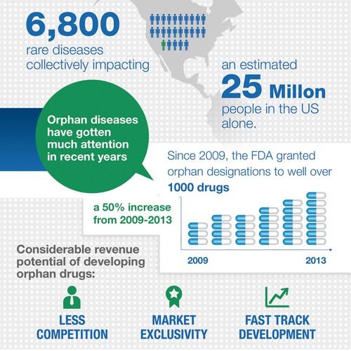 Medtrack infographic design