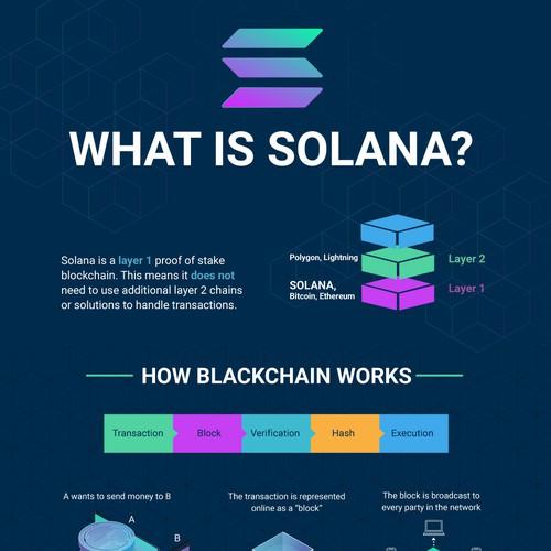 Solana Infographic