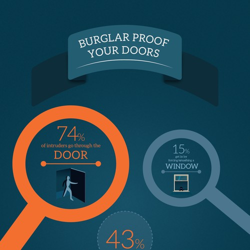 Infographic for secure locks company